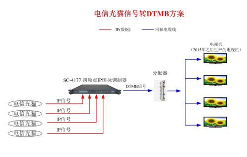 网络电视光猫转DTMB方案